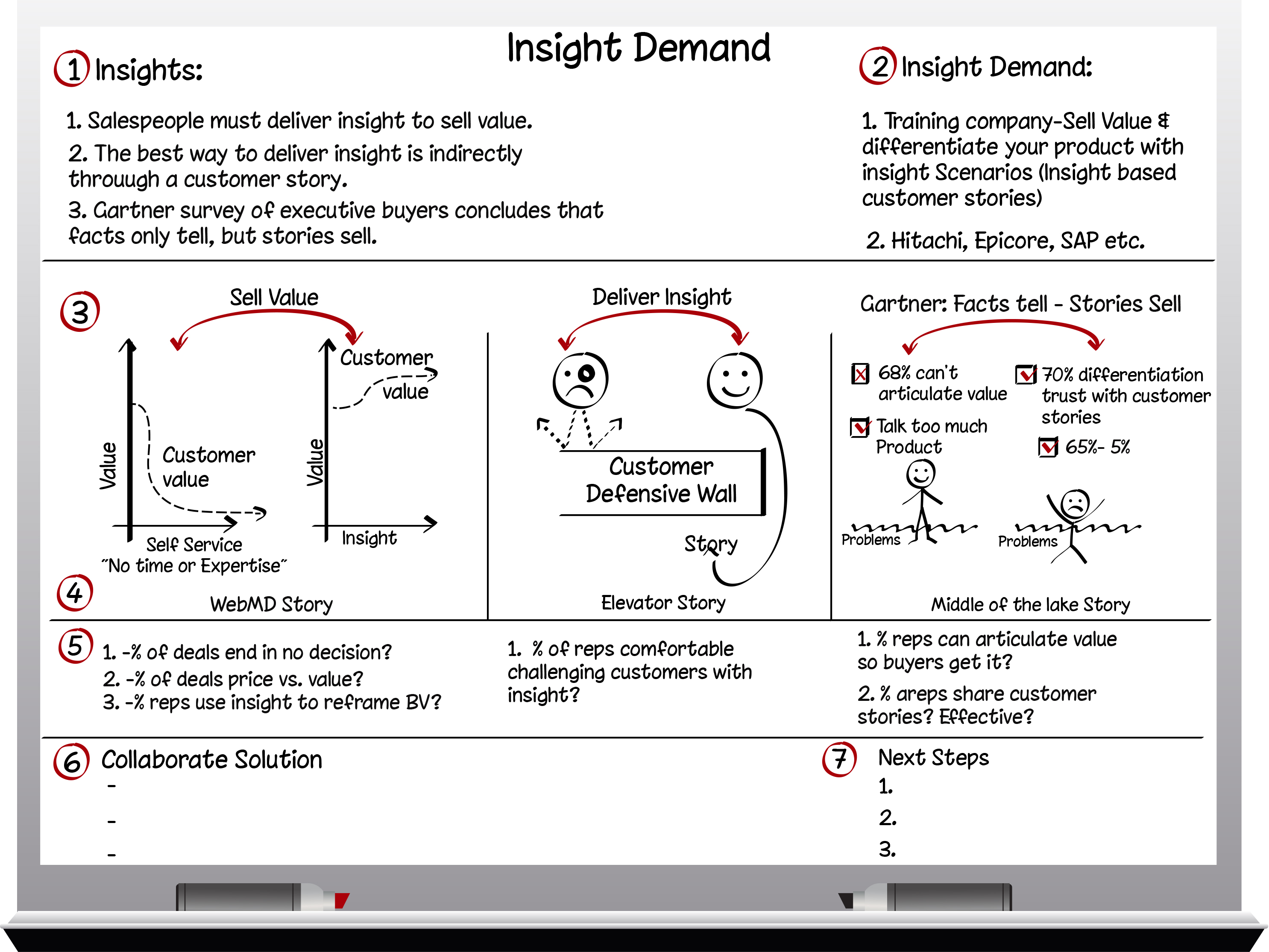 whiteboard selling insight selling story selling customerthink